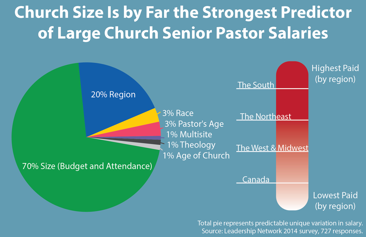 Big churches, big bucks: Southern senior pastors take top salaries